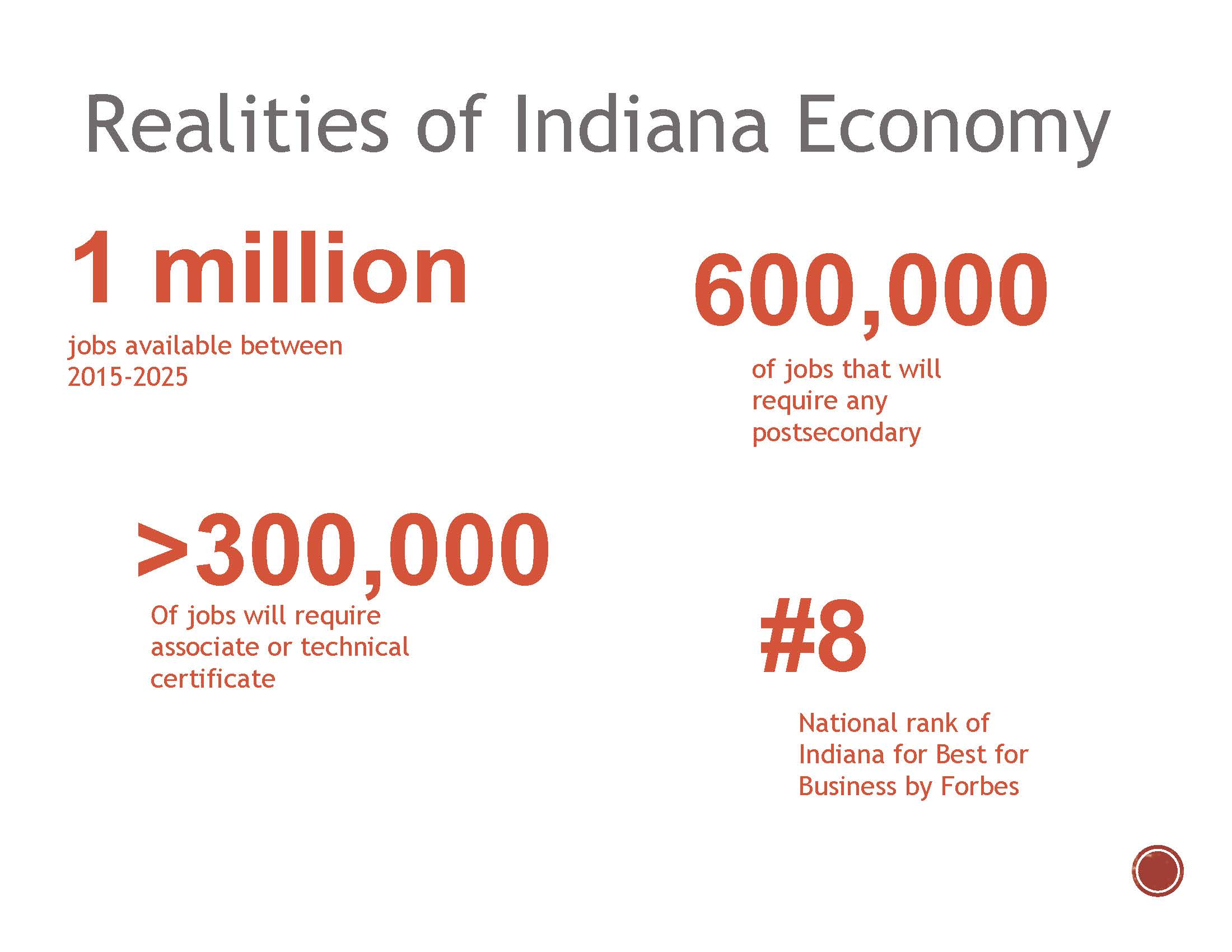 Realities of Indiana Economy