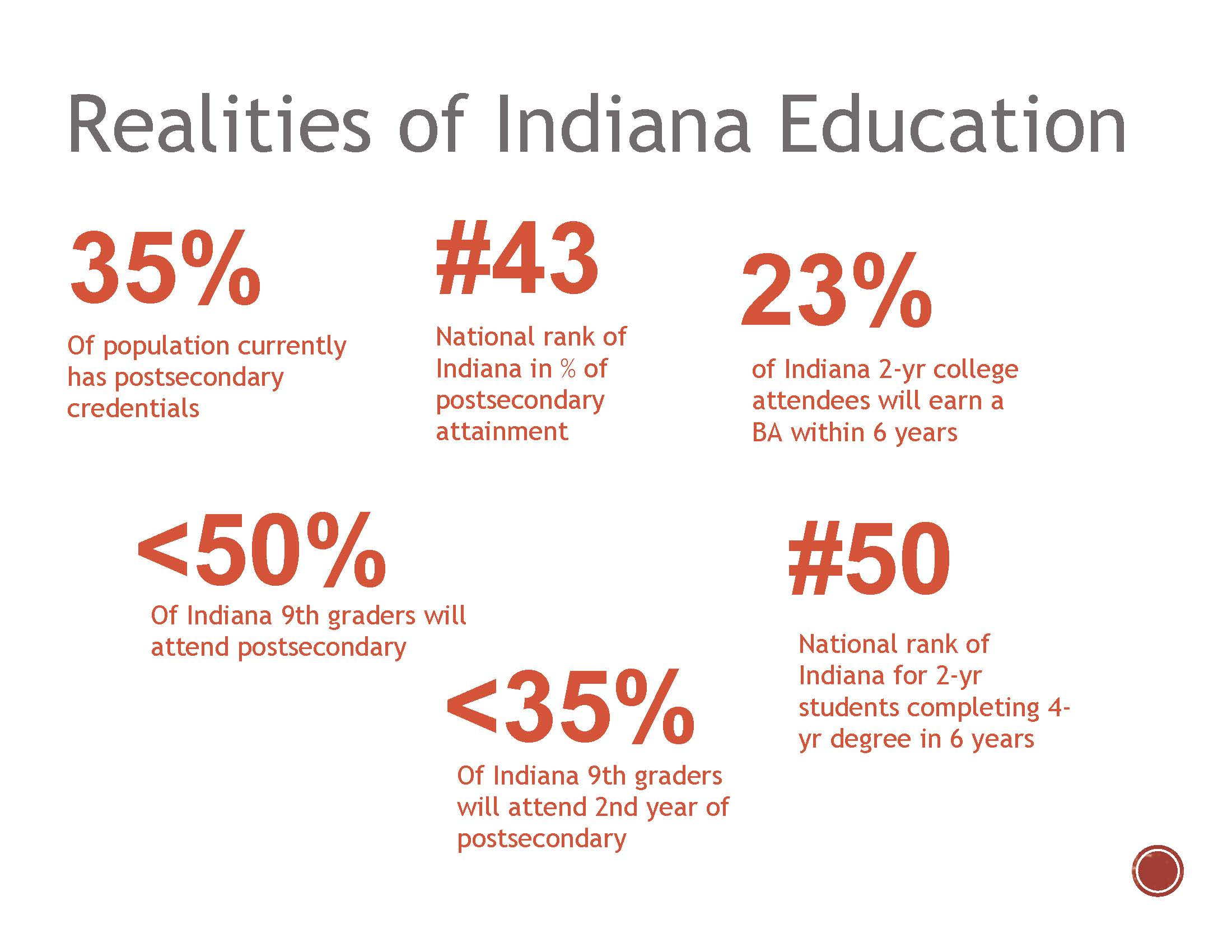 Realities of Indiana Education