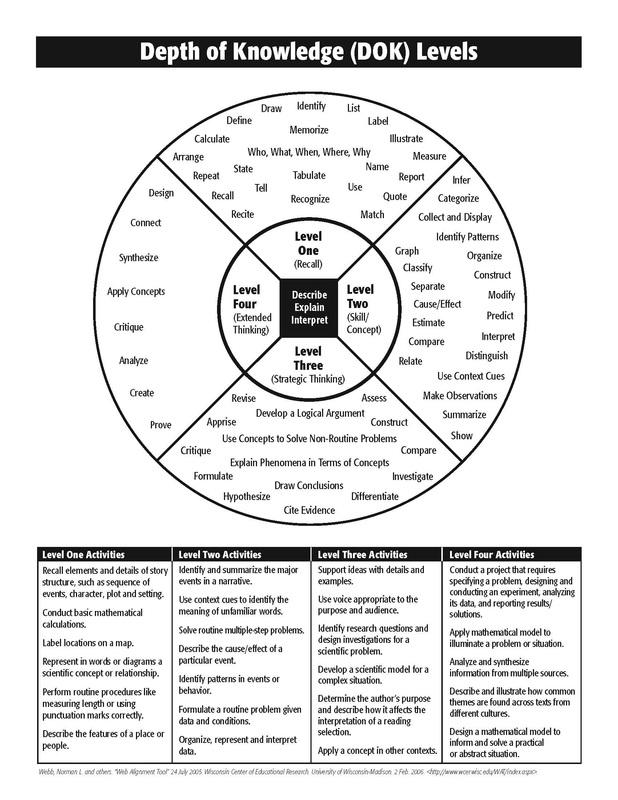 Webb S Depth Of Knowledge Resources Digital Resources