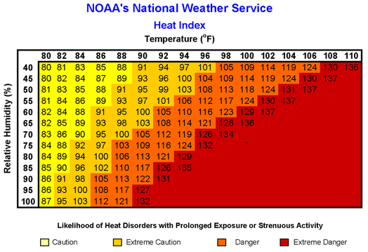 NOAA's National Weather Service graph