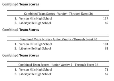 Libertyville Meet Results