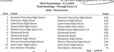 Scout Relays Results