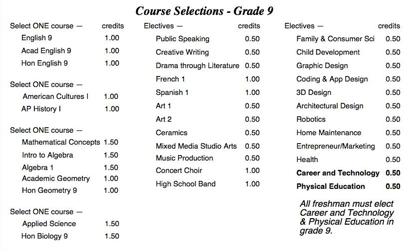 Course Selections for Grade 9