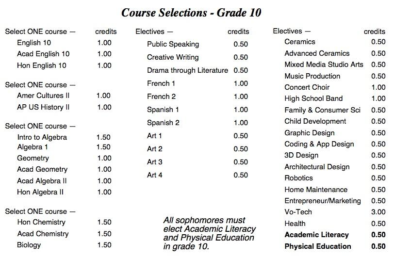 Course Selections for Grade 10