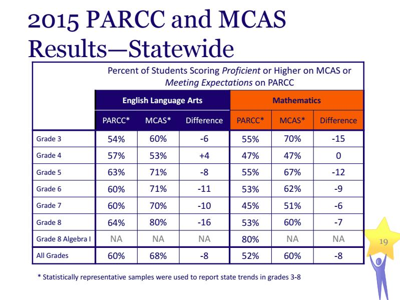 2015 PARCC and MCAS Results - Satewide