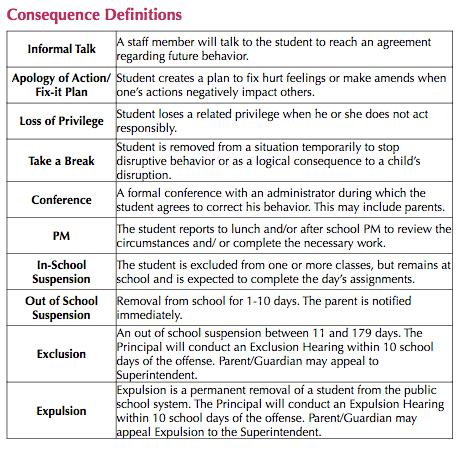 Consequence Definitions