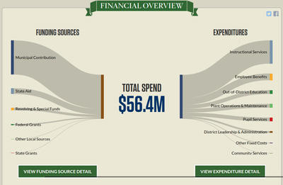 Financial Overview - Total Spend - $56.4M