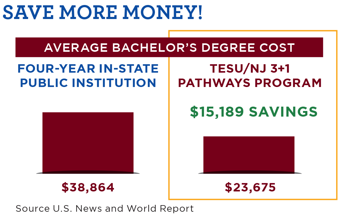 Average Bachelor's Degree Cost
