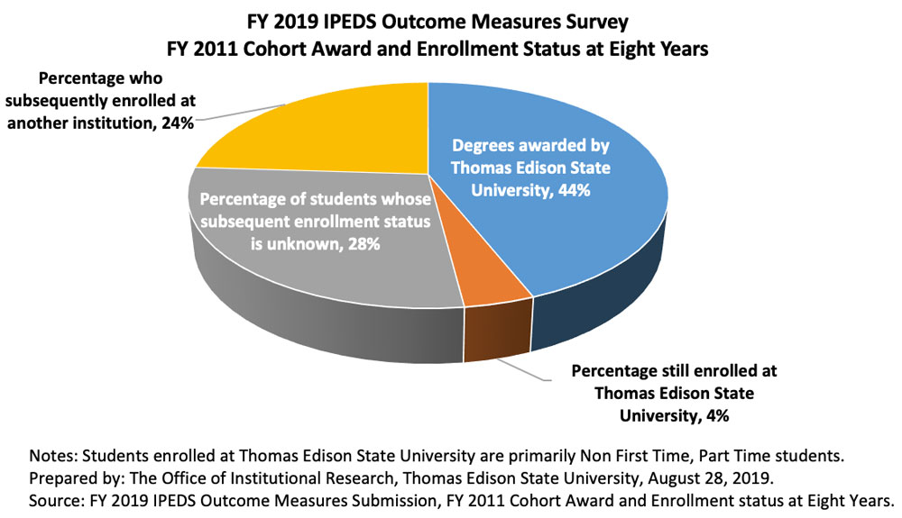 IPEDS outcome measures survey pie graph