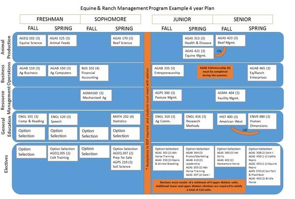 Equine & Ranch Management Program Example 4 Year Plan