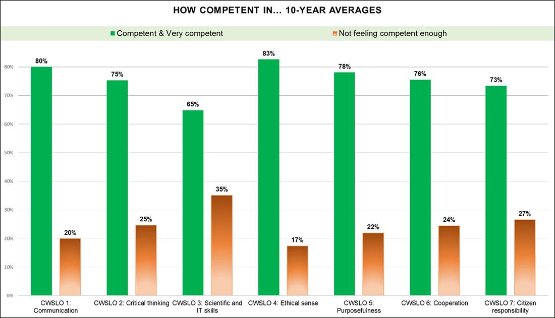 How Competent in... 8-Year Averages Bar Graph
