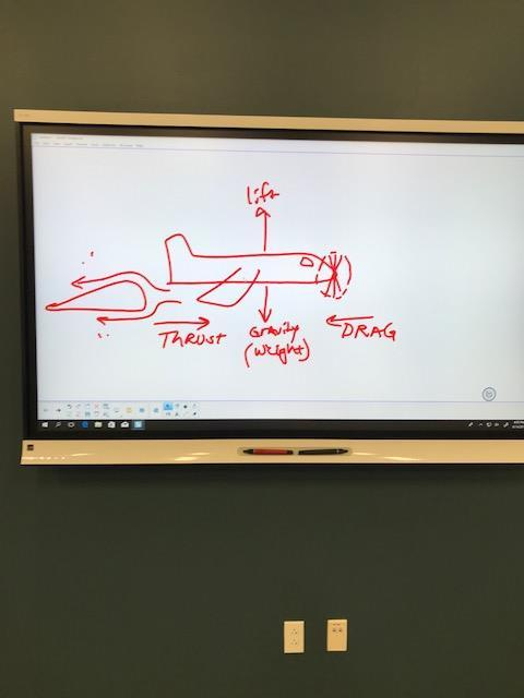 Plane drawing showing lift, thrust and velocity