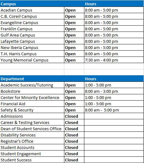 Chart showing Adjusted Hours of Operations for Student Services