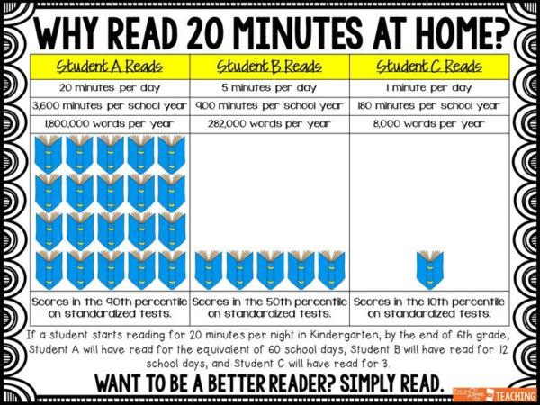 Why Read 20 Minutes At Home