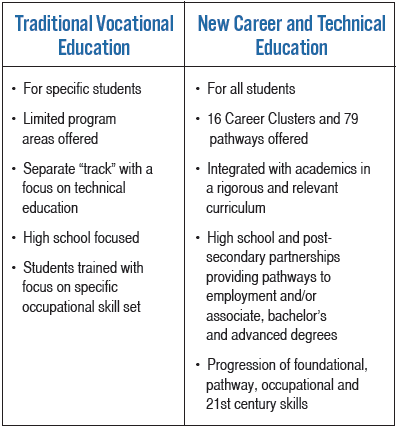 Traditional Vocational Education