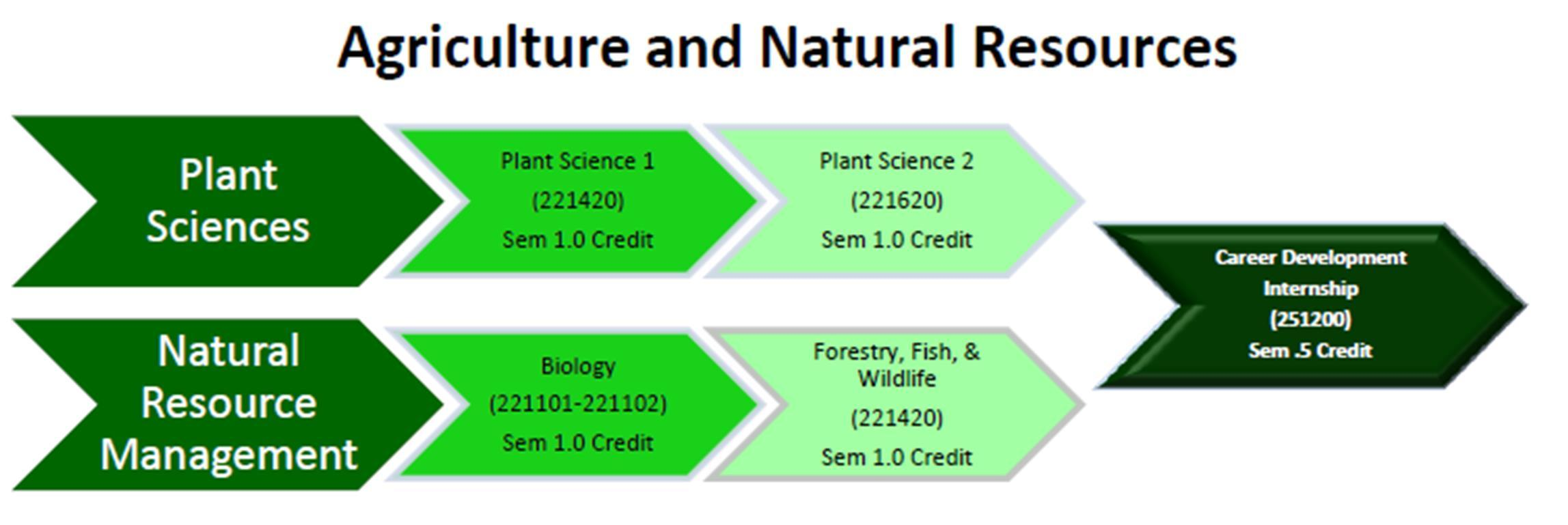 Agriculture and Natural Resources
