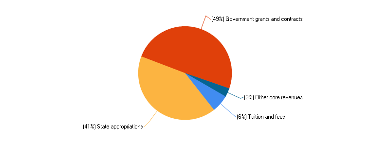 Percent distribution of core revenues, by source: Fiscal year 2015 Pie Chart
