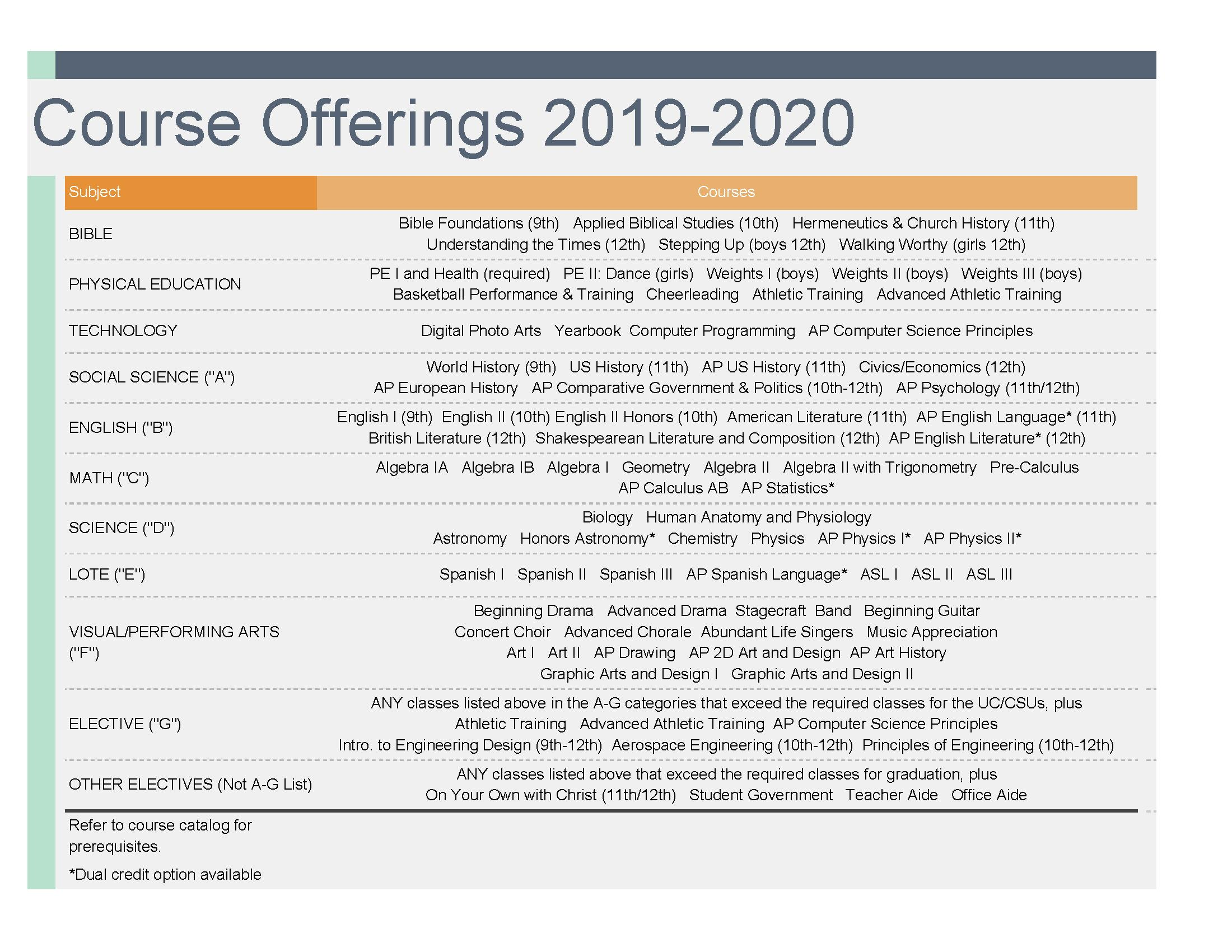 Course Offerings 2019-2020