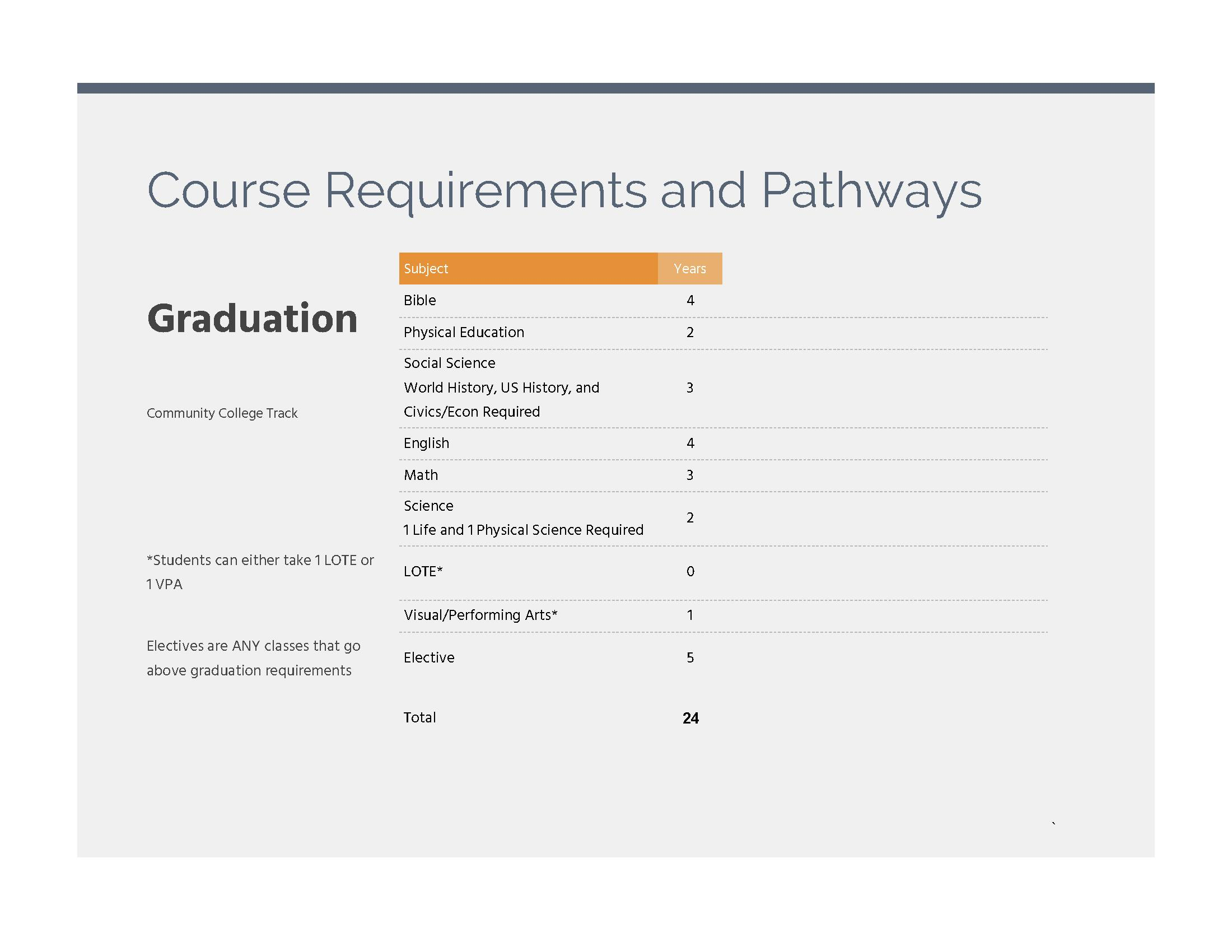 Course Requirements and Pathways image 1