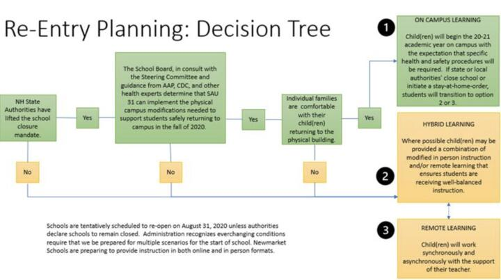 diagram of decision-making process to reopen schools