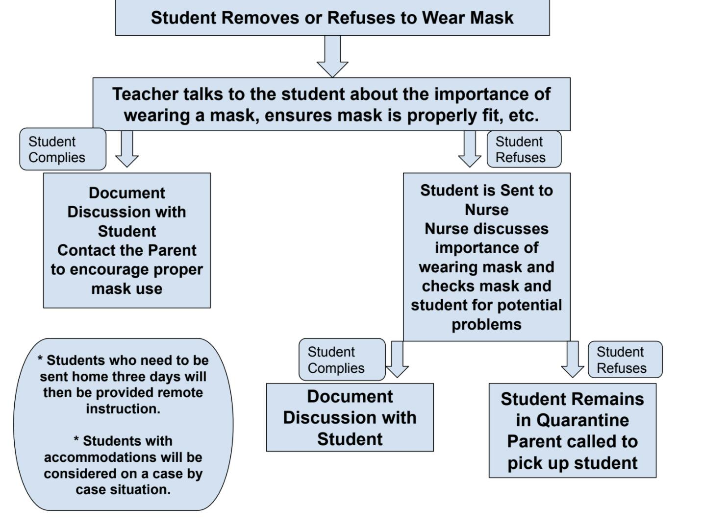 Logic chart for students using masks
