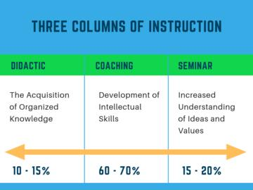 chart of 3 types of teaching