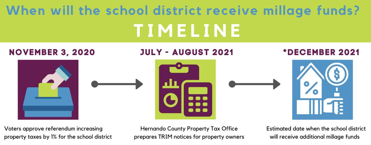 Timeline - When will the school district receive millage funds? November 3 2020 Voters approve referendum, July-August 2021 Hernando County Property Tax Office prepares TRIM notices, December 2021 Estimated date school district will receive funds.
