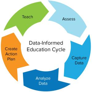 Data Informed Edcation Cycle