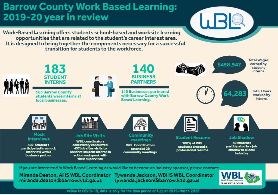 Work-Based Learning 2019-2020 Stats - 183 Student Interns - $458,947 total wages earned by student interns