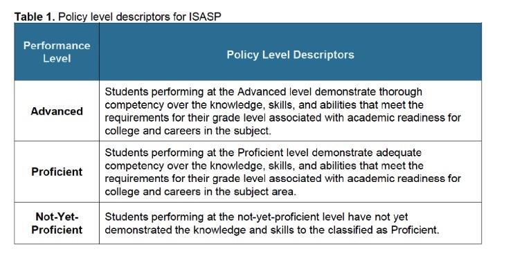 ISASP Performance Descriptor Definitions