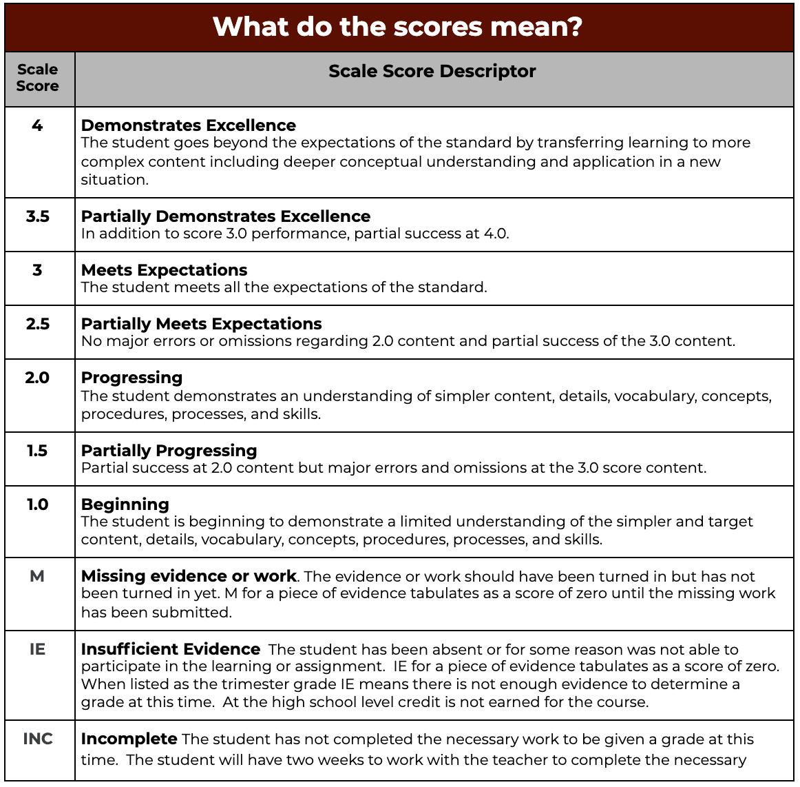 Scale Score Descriptors
