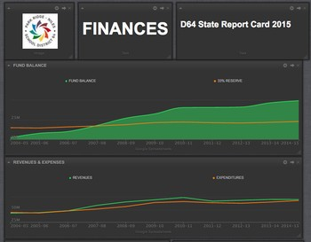 Preview of the D64 Dashboard