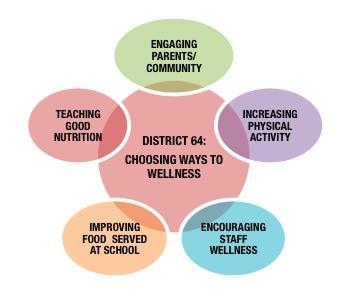 Wellness Council Logo