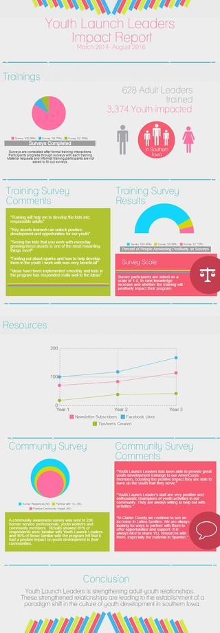 YLL Impact Report image