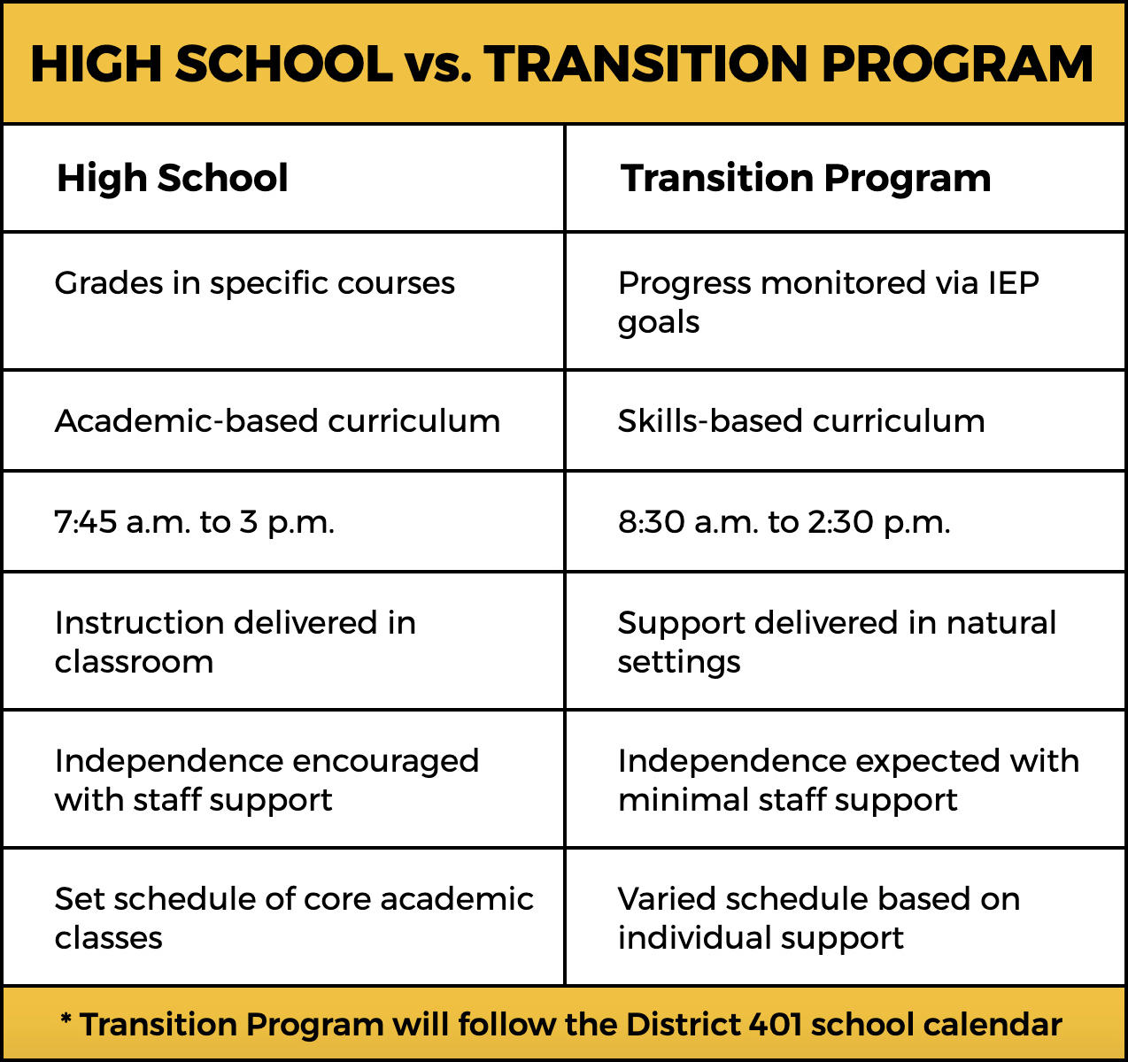 Differences between high school and the new transition program.