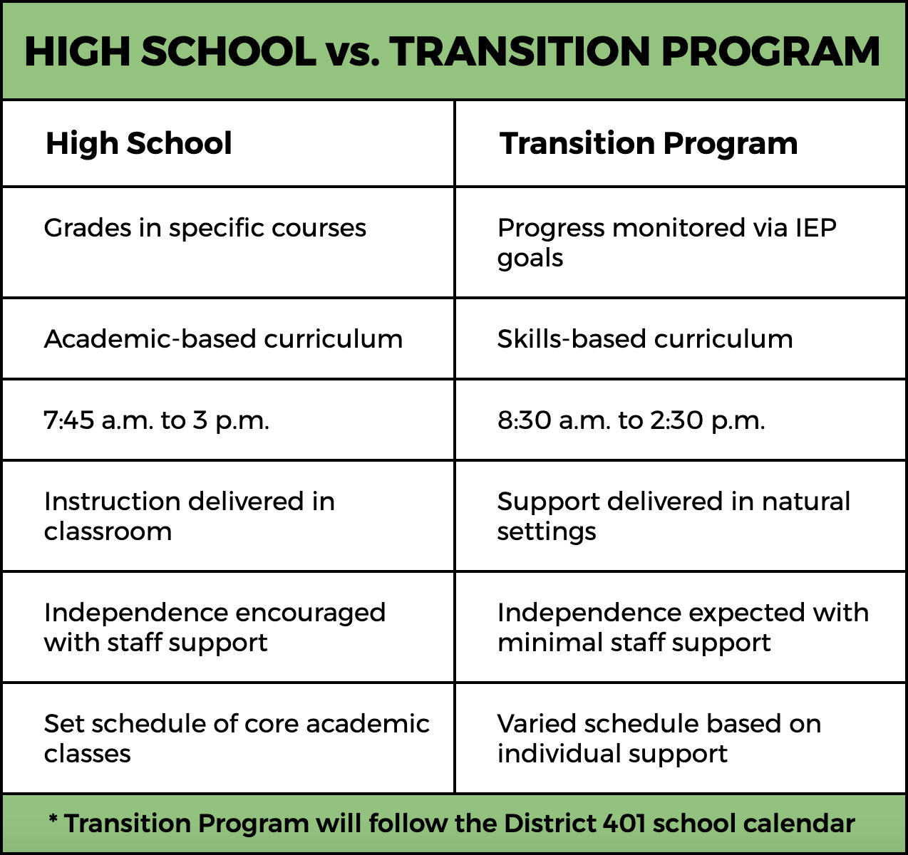 Differences between high school and the new transition program