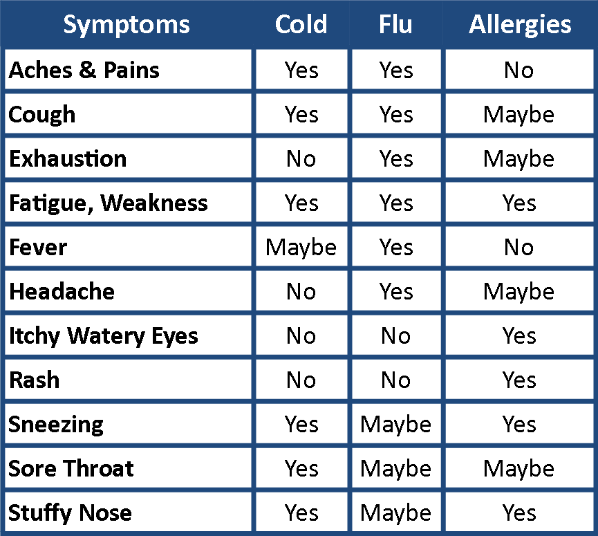 Cold, Flu, Allergy Table