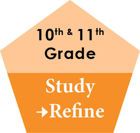 Study and refine plans during sophomore and junior year