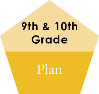 In 9th and 10th Grade, the focus is on Planning