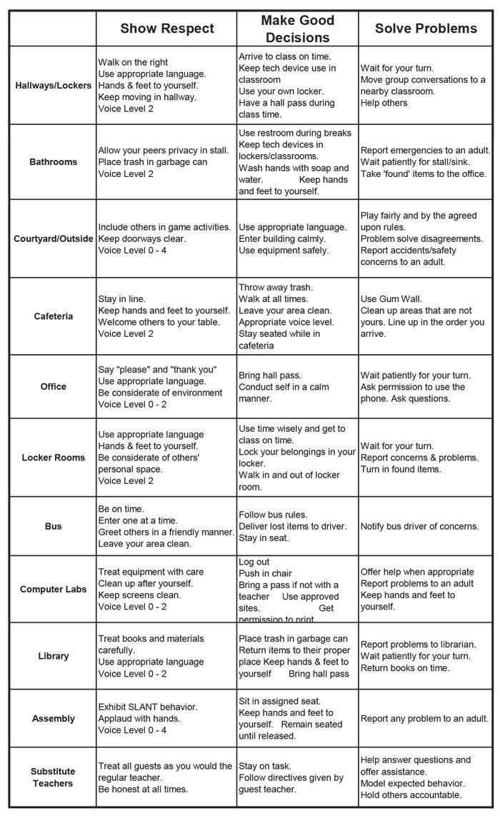 Sample elementary school wide behavior matrix. Find the. | back.