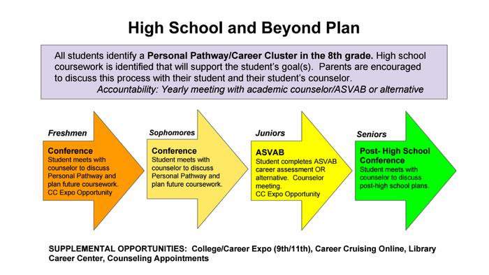 High School Beyond Plan graphic