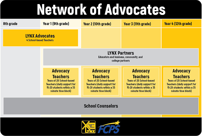 Image showing LYNX Network of Advocates