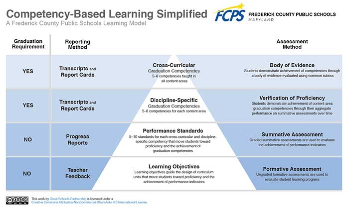 Competency Based Learning matrix, details below