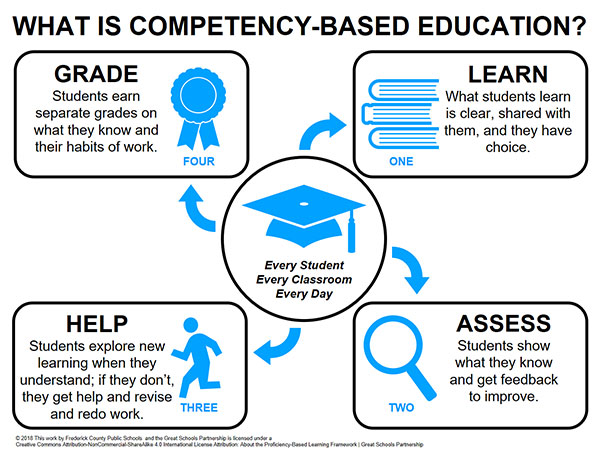 What is Competency-Based Learning? See details below.