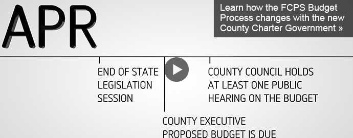 FCPS Budget Timeline with New County Charter Govt.