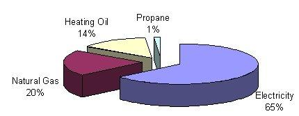 FCPS Energy usage