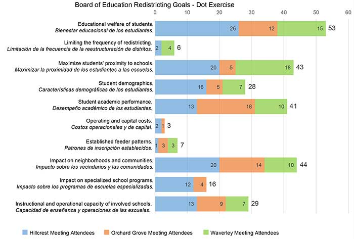 Board of Education Redistricting Goals - Dot Exercise Graph