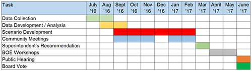 Image of the BRES Redistricting Study Timeline Graph