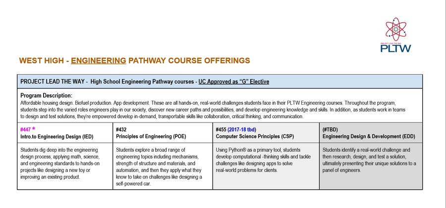 WHS Engineering Pathway Course Offerings.jpg