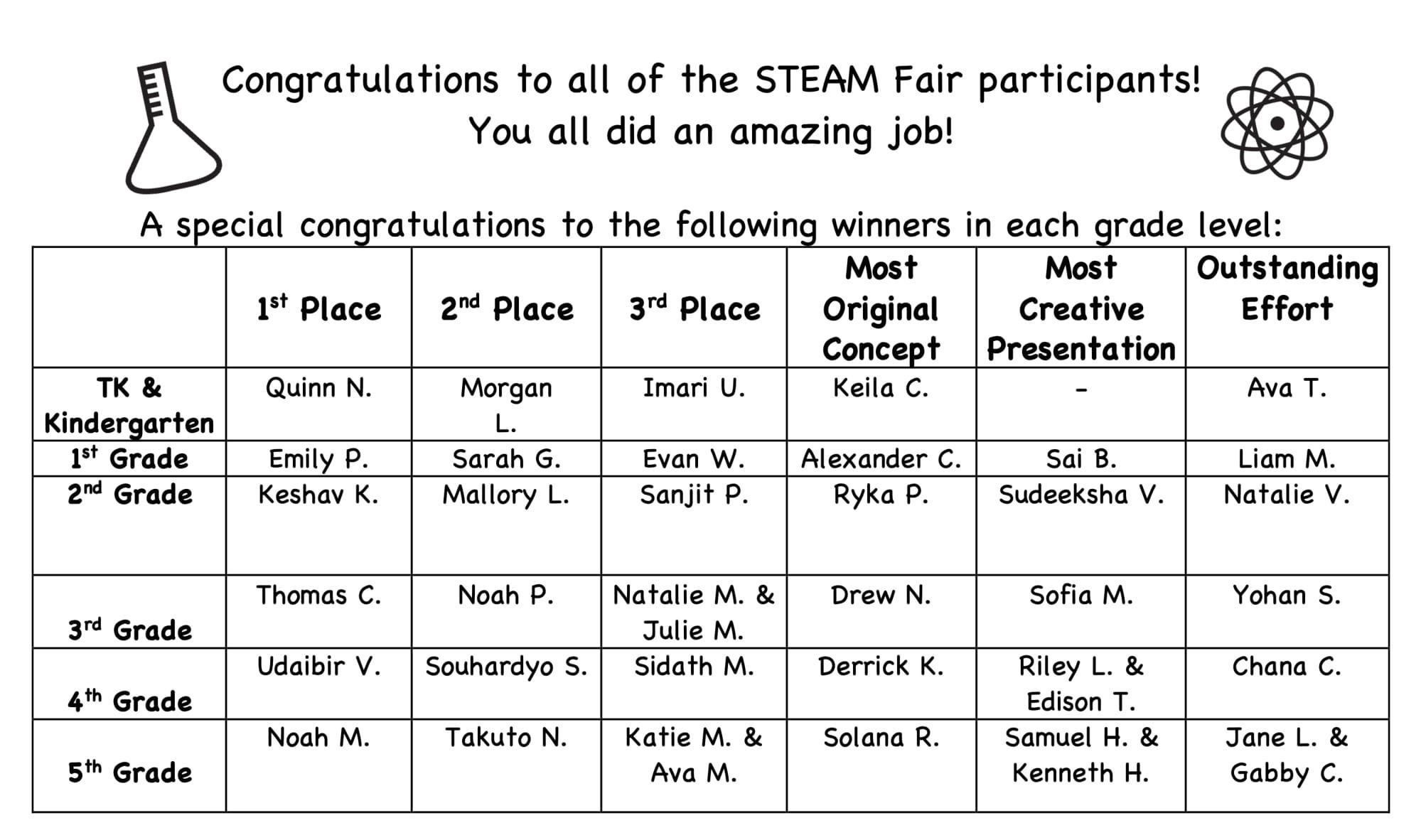 Steam Fair Winners image